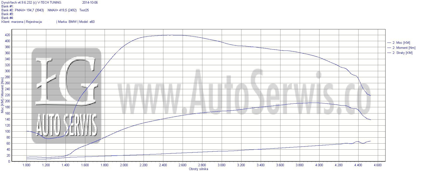 Chip tuning Kraków - BMW 520d e60 163 km chip+dpf+egr - AutoSerwis.co